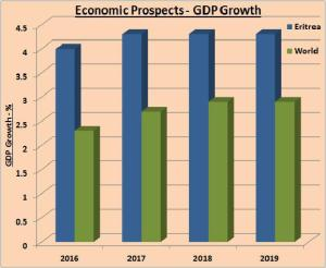 Figure 2. Source: World Bank 2017. Note: GDP Growth, Constant 2010 USD