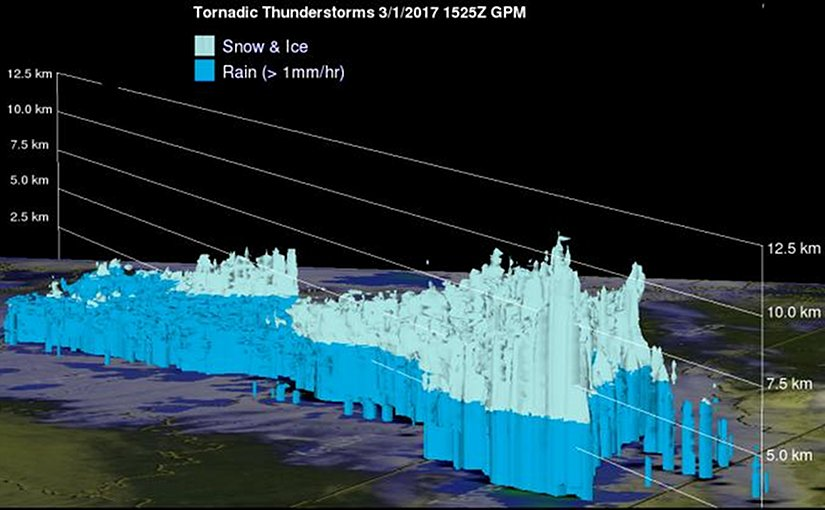 This 3-D image shows the rain and frozen precipitation areas in severe thunderstorms that generated tornadoes on March 1. Credit Credits: NASA/JAXA, Hal Pierce