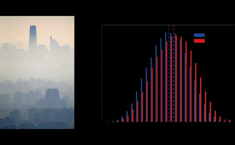 The left image shows atmospheric visibility dropped sharply during a severe haze event in Beijing. The right image shows an increase in the frequency of conducive weather conditions (represented by the HWI) under future high greenhouse emission scenario (RCP8.5)(2050-2099) relative to the historical climate (1950-1999). Special thanks to Prof. ZHU Jiang for providing the left photo which is featured as the cover of Nature Climate Change April 2017 issue. Credit IAP