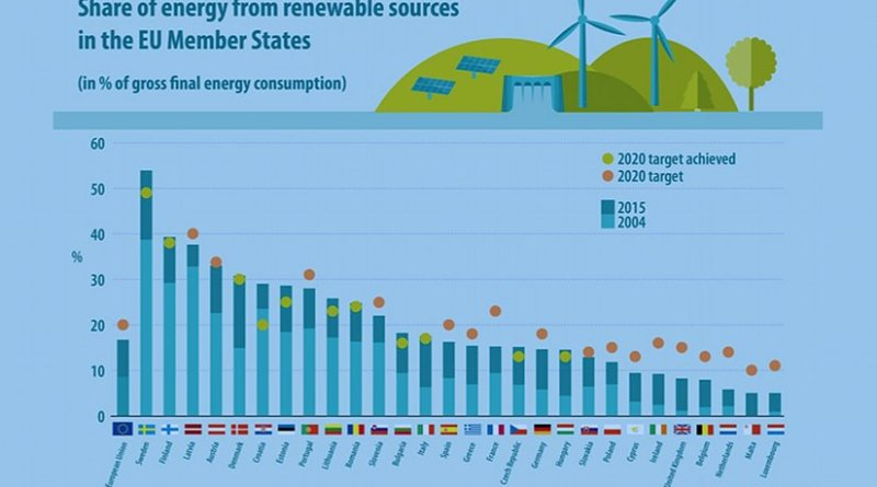 Share of energy from renewable sources in EU member states. Source: Eurostat