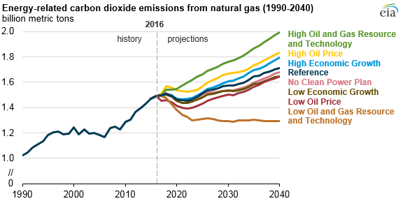 Source: U.S. Energy Information Administration, Annual Energy Outlook 2017