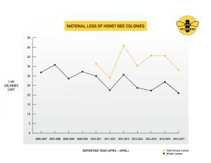 This summary chart shows the results of an 11-year annual survey that tracks honey bee colony losses in the United States, spanning 2006-2017. Credit University of Maryland/Bee Informed Partnership