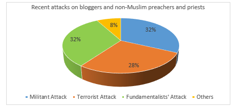 Figure 6: Militancy and the recent attacks on bloggers and non-Muslim preachers and priests