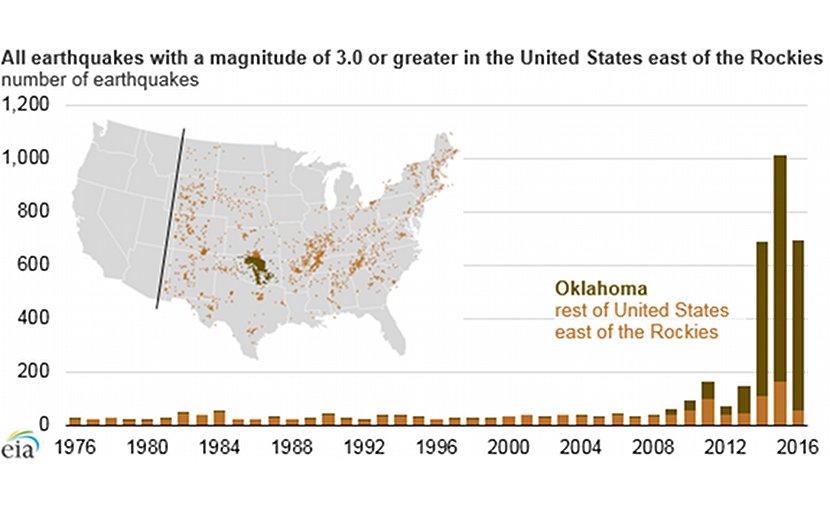 Earthquakes in US. Source: U.S. Geological Survey Earthquake Catalog, EIA