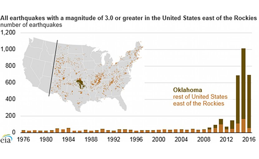 Earthquakes in US. Source: U.S. Geological Survey Earthquake Catalog, EIA