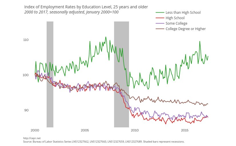 Index of Employment Rates by Education Level, 2000 to 2017. Source: CEPR.