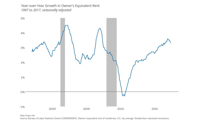 Year-over-Year Growth in Owner's Equivalent Rent. Source: CEPR