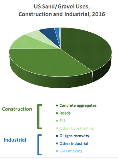 Building blocks: The United States relies on glacial deposits and river channels and flood plains for construction aggregates, with offshore deposits limited to beach erosion control; other countries routinely mine offshore deposits for onshore construction (Data: US Mineral Commodities Summary 2017)