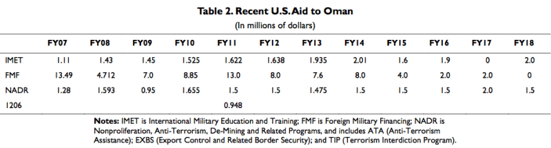 Recent U.S. Aid To Oman