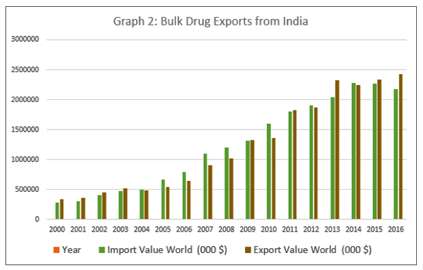 Bulk drug exports from India.