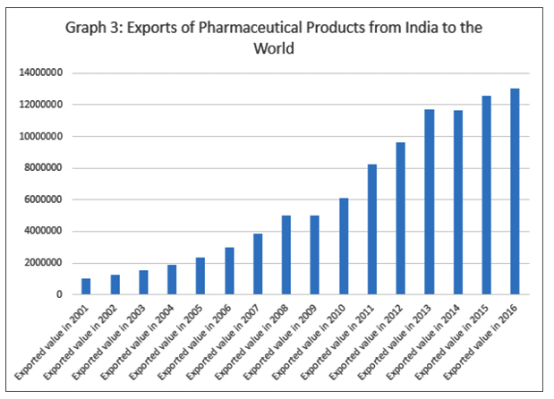 Export of pharmaceutical products from India to the world.
