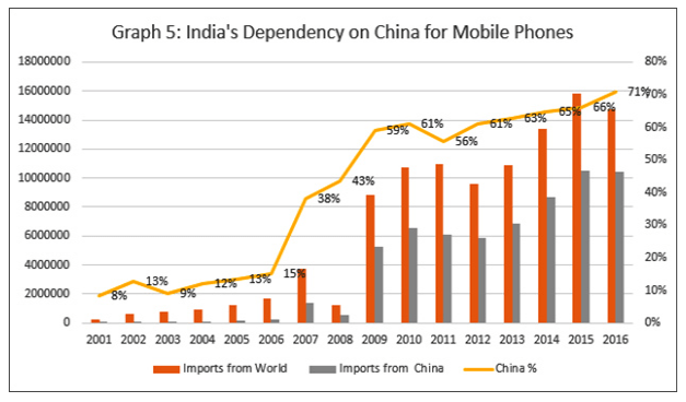 India's dependency on China for mobile phones.