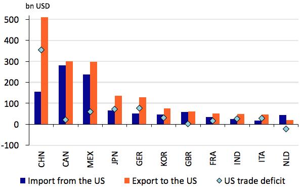 Source: Rabobank based on UNCTAD data