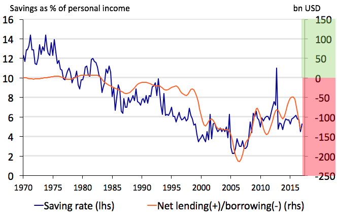 Note: We use an HP filter on the series net lending/borrowing Source: Rabobank, Macrobond.