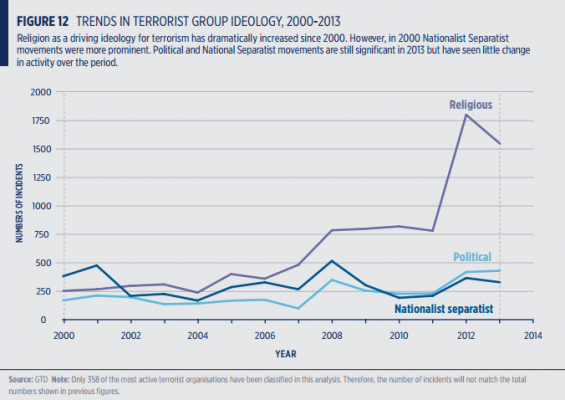 Trends in Terrorist Group Ideology