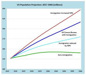 Population control: The United States maintains population levels with immigration policies (Source: US Census Bureau and UN Population Division)