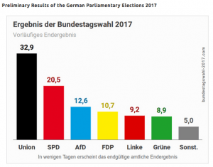 Preliminary Results of the German Parliamentary Elections 2017