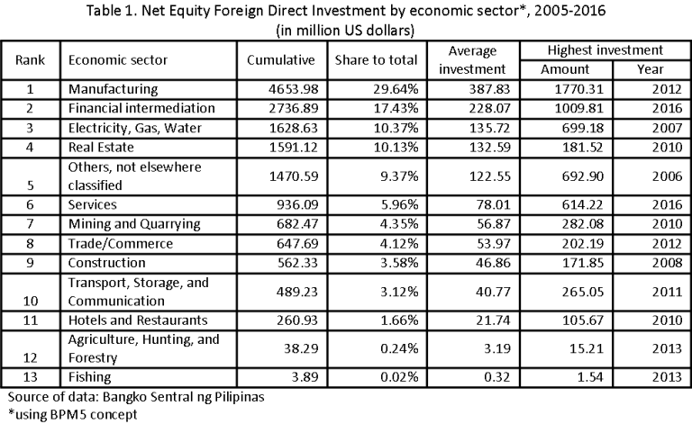 Table 1. Net Equity Foreign Direct Investment by economic sector*, 2005-2016 (in million US dollars)