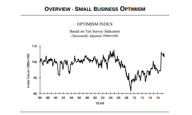 Data: NFIB Small Business Trends Survey, September