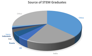 Mad STEM dash: The world has more than 12.5 million recent graduates with STEM degrees, according to the World Economic Forum, which emphasizes a diverse skillset for a fast-changing global workplace; still, perceptions loom that degrees in science, technology, engineering and math are best suited for contributing to economic growth (The Human Capital Report 2016, World Economic Forum)