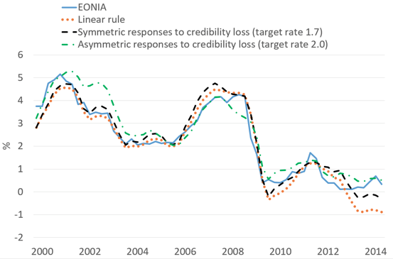 Note: The dynamic in-sample predictions are based on our preferred specifications of the ECB's reaction function. Sources: ECB, Thomson Reuters, and authors' own calculations.