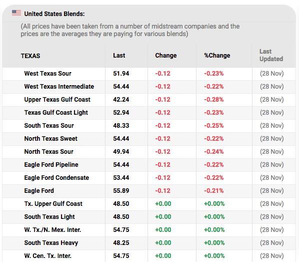 https://oilprice.com/oil-price-charts