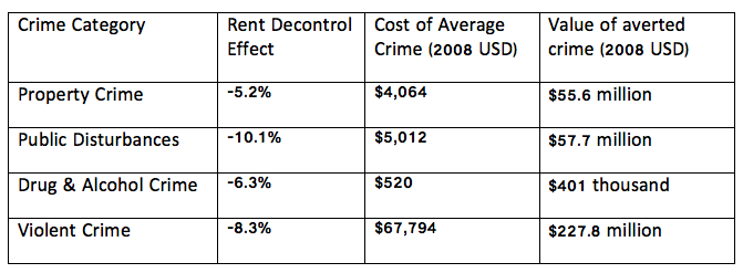Notes: Table reports estimated decrease in each category of crime from 1995-2005 for a one standard deviation higher than average exposure to rent deregulation in Cambridge, Massachusetts, after allowing for neighborhood block fixed effects, year fixed effects, and linear census tract trends. The average cost of crime is a frequency-weighted average of Cohen and Piquero's (2009) estimates of total direct cost of various types of crime and monetizes effect of crime on the victim, criminal justice costs, and offender productivity. The value of averted crime is an estimate of the present value of the annual reduction in Cambridge crime for each category using a 5% discount rate.