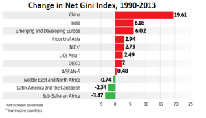 Growing problem:  Inequality is increasing in India and elsewhere around the globe (Source: Manas Chakravarty and IMF)