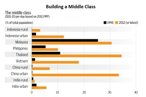 Economic test: Compared with other emerging economies in Asia, India struggles to build a middle class (Source: Manas Chakravarty and IMF)