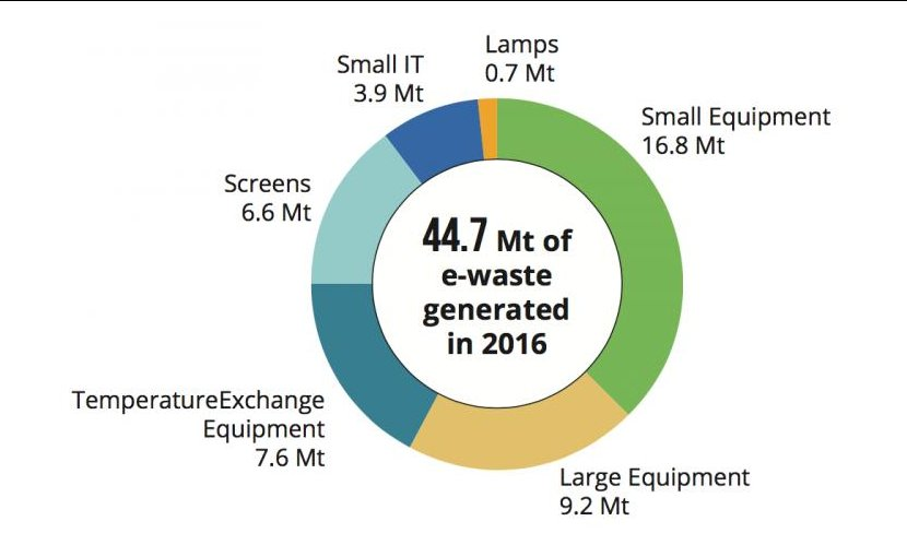 It is expected that the following three EEE categories, which already constitute 75 percent of global e-waste by weight (33.6 Mt of 44.7 Mt), will also see the fastest growth. Credit Global E-waste Monitor 2017