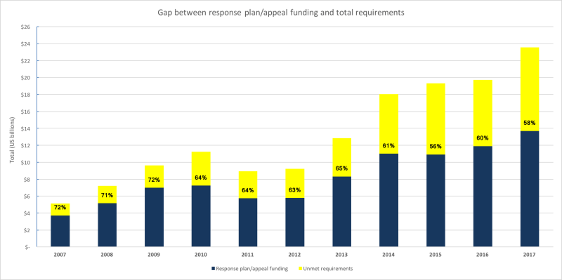 Figure 1: Trends in response plan requirements/appeal funding and total raised. Notes: The percentage labels shown in each bar represent the global appeal coverage for each year. Amounts shown for 2017 are figures for the year to November. Source: data from FTS.