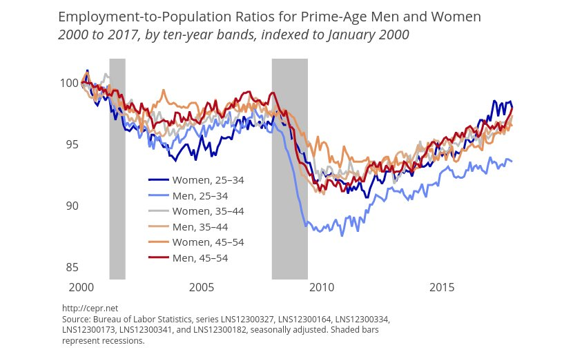 Employment-to-Population Ratios for Prime-Age Men