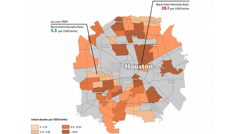 Within Houston, mortality rates for infants of black mothers varied eight-fold from 3.3 to 28.1 deaths per 1,000 in zip codes 77077 and 77026, respectively. Credit The University of Texas System