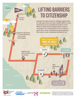 A new study reveals financial barriers to citizenship for low-income immigrants. Credit  Immigration Policy Lab, Stanford University