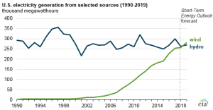 Source: U.S. Energy Information Administration, Short-Term Energy Outlook, January 2018