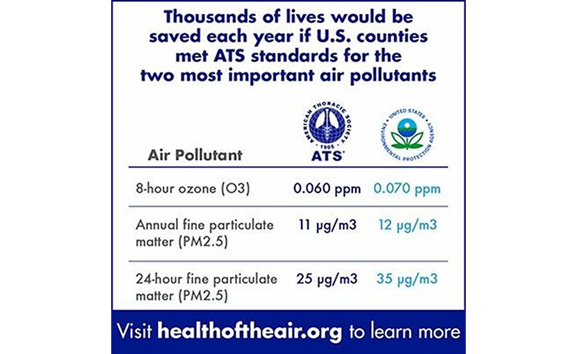 Thousands of lives would be saved and illnesses avoided if U.S counties met more protective ATS clean air standards. Credit ATS
