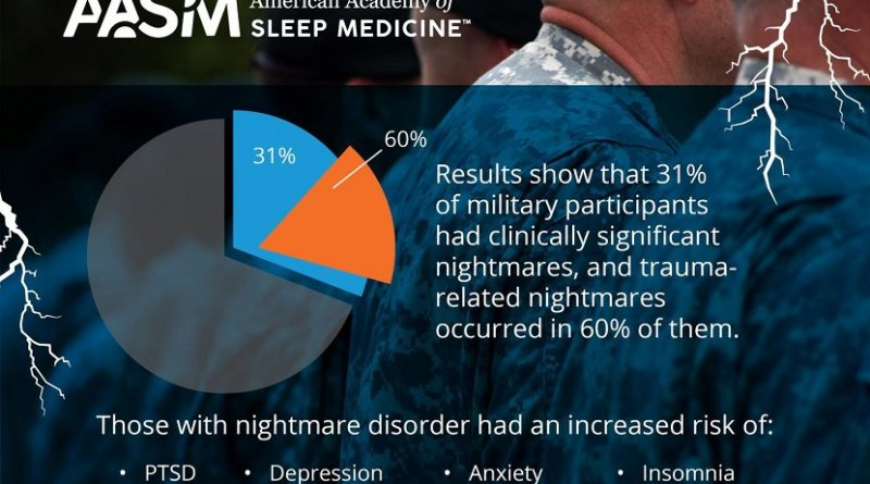 A new study shows that a high percentage of military personnel with sleep disturbances met criteria for nightmare disorder, but few of them reported nightmares as a reason for sleep evaluation. Those with nightmare disorder had an increased risk of other sleep and mental health disorders. Results show that 31 percent of military participants had clinically significant nightmares, and trauma-related nightmares occurred in 60 percent of them. Participants who met criteria for nightmare disorder were five times more likely to have post-traumatic stress disorder (PTSD), four times more likely to have depression, three times more likely to have anxiety, and two times more likely to have insomnia. Credit The American Academy of Sleep Medicine
