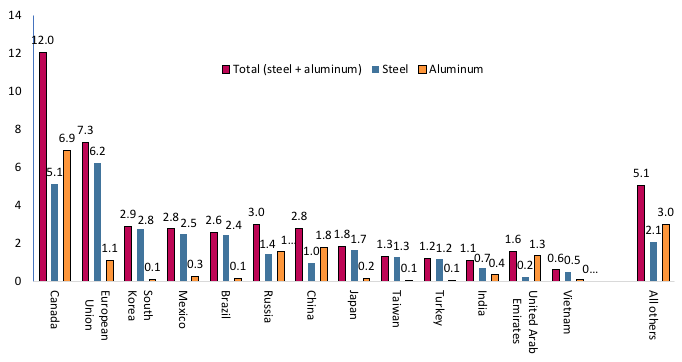 Note: Numbers may not sum due to rounding. Sources: Author's calculations based on matching the Harmonized Tariff Schedule product codes in the two Section 232 reports (US Department of Commerce 2018a, b) to 2017 import values from the United States International Trade Commission Dataweb (aluminium) and Commerce Department's Import Monitor (steel).