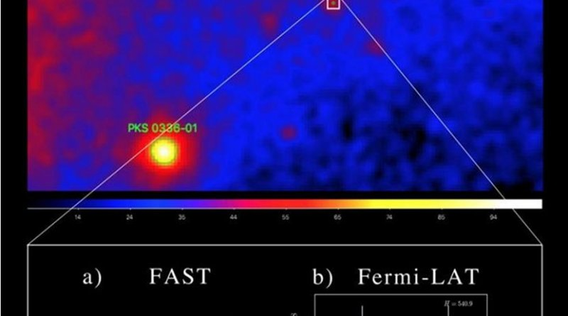 The Gamma-ray sky map and integrated pulse profiles of the new MSP: Upper panel shows the region of the gamma-ray sky where the new MSP is located. Lower panel a) shows the observed radio pulses in a one-hour tracking observation of FAST. Lower panel b) shows the folded pulses from more than nine years of Fermi-LAT gamma-ray data. Credit Image by Pei Wang/NAOC