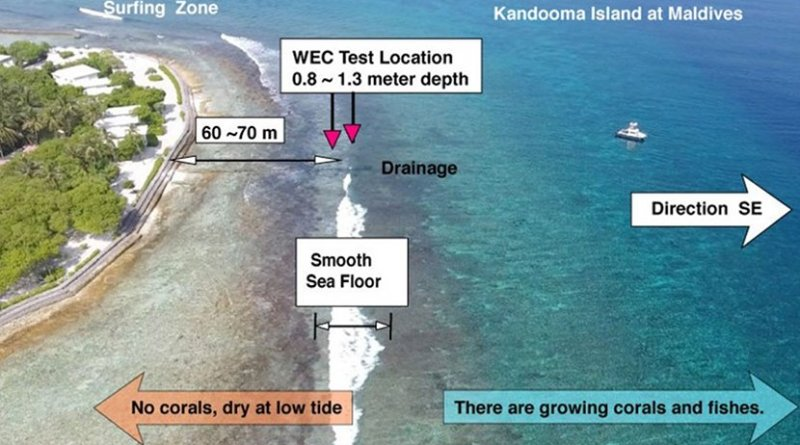 The test site location for the Wave Energy Converter prototypes has been carefully chosen to maximize wave energy while minimizing environmental impact. The beach is located within the Holiday Inn Resort Kandooma Maldives.