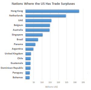 Making America great: The United States runs a trade surplus with some nations including the Netherlands, Great Britain and Guatemala; the total surplus for the top 15 is just over $148 billion (Source: US Census Bureau)