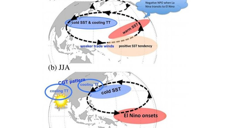 Conceptual plot of air-sea interaction in (a) MAM and (b) JJA on sustaining the crucial circulations associated with PSSD over North China. Dash and solid lines denote the low-level and up-level circulation anomalies, respectively, while shading shows SSTA. (Image by IAP) Credit Lixia Zhang