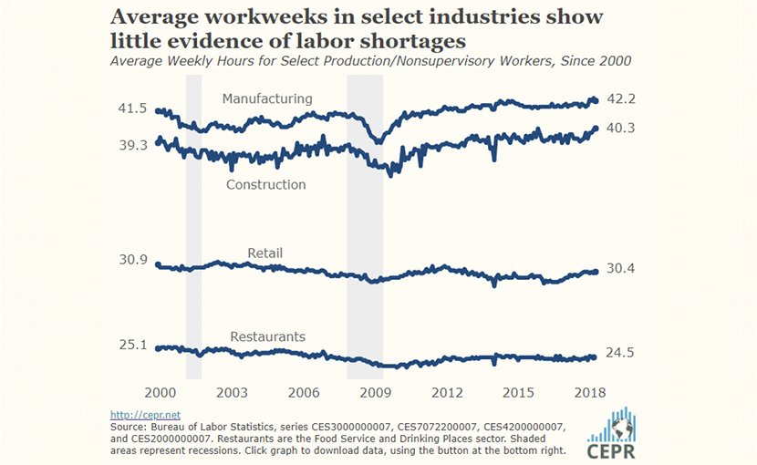 Average workweeks show little evidence of labor shortages. Source: CEPR.