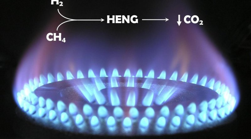 H2 (hydrogen as a gas) combined with CH4 (methane) produces hydrogen-enriched natural gas (HENG). This can help lower carbon emissions (CO2). Credit Swansea University