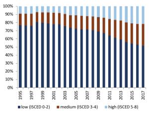 Figure 3 Evolution of education levels Source: Eurostat.