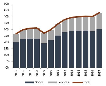 Source: Statistics of Portugal