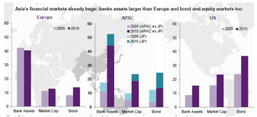Figure 2. Bank Assets, Market Capitalization, Bond in Europe (including UK), Asia-Pacific, and US (Source: Garcia-Herrero 2018)
