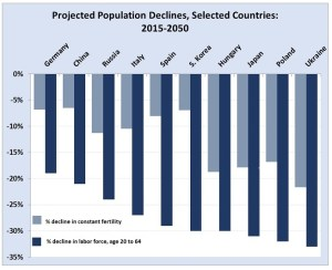 Enduring trend: The bigger challenge with population decline for nations, if the current below-replacement fertility rates remain unchanged, is the decrease in labor-force participation and people aged 20 to 64 (Source: United Nations Population Division)