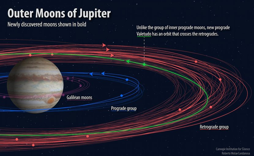 Various groupings of Jovian moons with the newly discovered ones shown in bold. The 'oddball,' called Valetudo after the Roman god Jupiter's great-granddaughter, has a prograde orbit that crosses the retrograde orbits. Credit By Roberto Molar-Candanosa, courtesy of Carnegie Institution for Science.