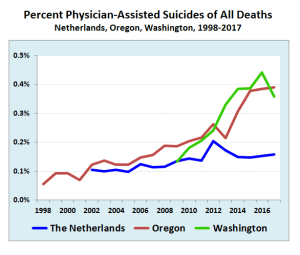 Legal, but used sparingly: Reliance on physician-assisted suicide is rising slowly in the Netherlands, Oregon and Washington State, but represents a small fraction of all deaths (Source: Government statistics)